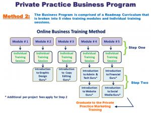Private practice business program